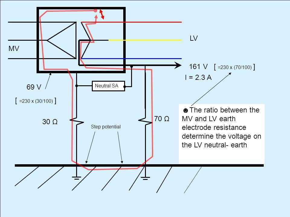 LV MV 161 V [ =230 x (70/100) ] I = 2.3 A 69 V [ =230 x (30/100) ]